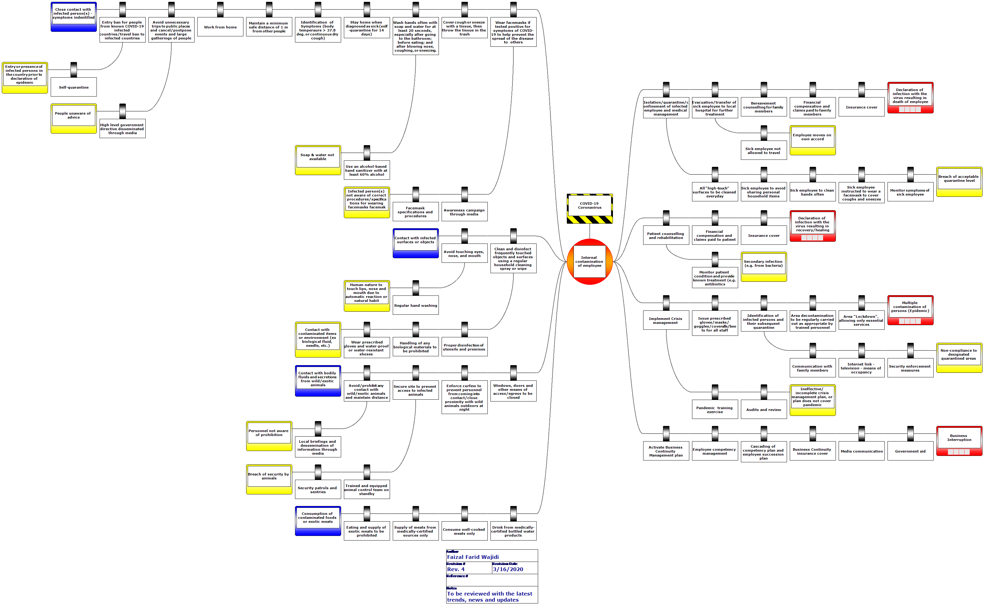 Bowtie Diagram - COVID-19-Coronavirus-Pace-Up-Sdn-Bhd